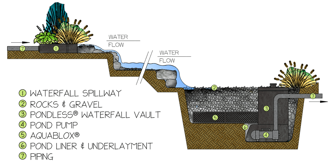 How a pondless waterfall works