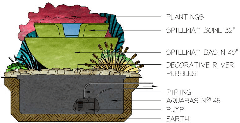Spillway Bowl and Basin LFK - How it Works